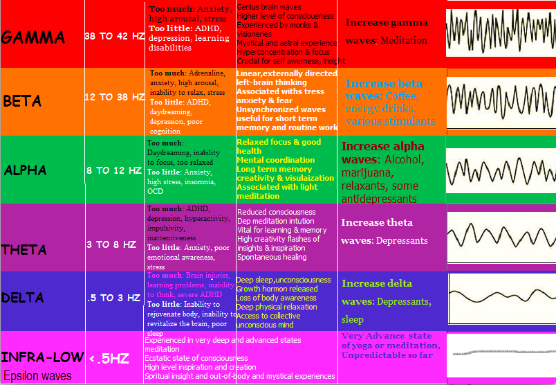 Brainwave Entrainment (Meditation) States and Frequencies